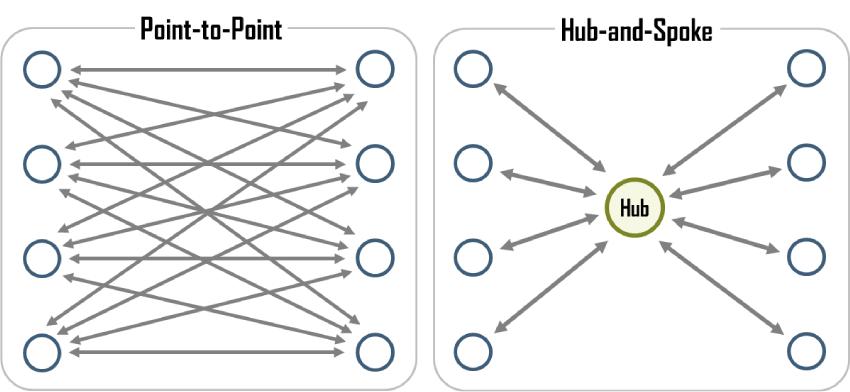 航空公司的運行模型:幅射式模型 vs 點對點模型