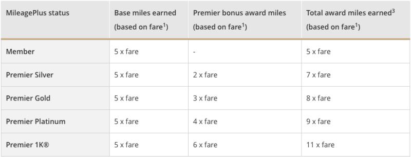 飛行里數計劃可以分三種?淺談累積與兌換里數的邏輯!