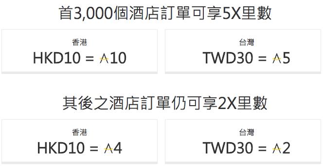 用 Expedia 訂房可以儲 Asia Miles 嗎?