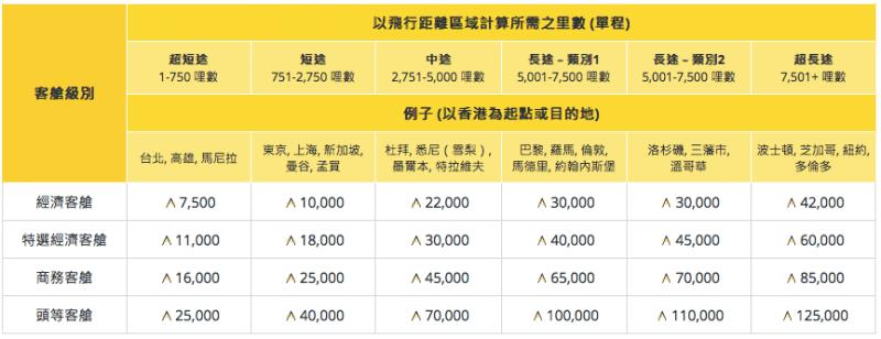 2018 亞洲萬里通改表 | 不再有 2轉機 2停留 1開口?說說新的換票規則!