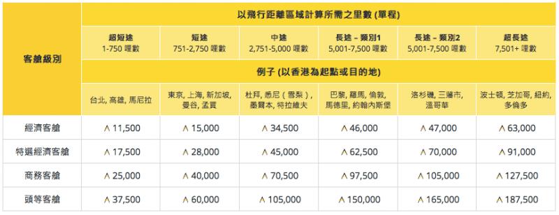 2018 亞洲萬里通新表格 | 旺季出發可能要多 1.5倍 Asia Miles 去換機票?