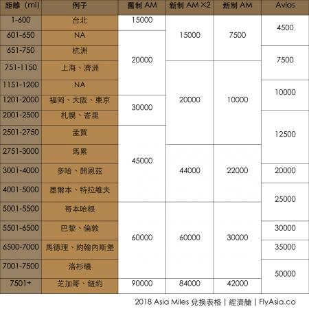 破解 2018 亞洲萬里通改制   新表 20,000 Asia Miles 去日本又去台灣!累積、兌換的比率大不同!