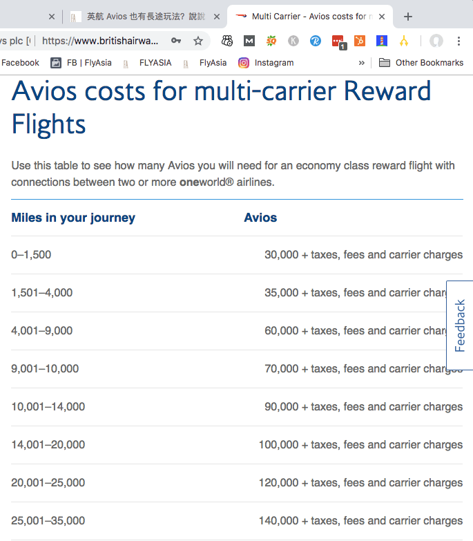 我這邊看到的 BA Multi-Carrier Rewards Chart